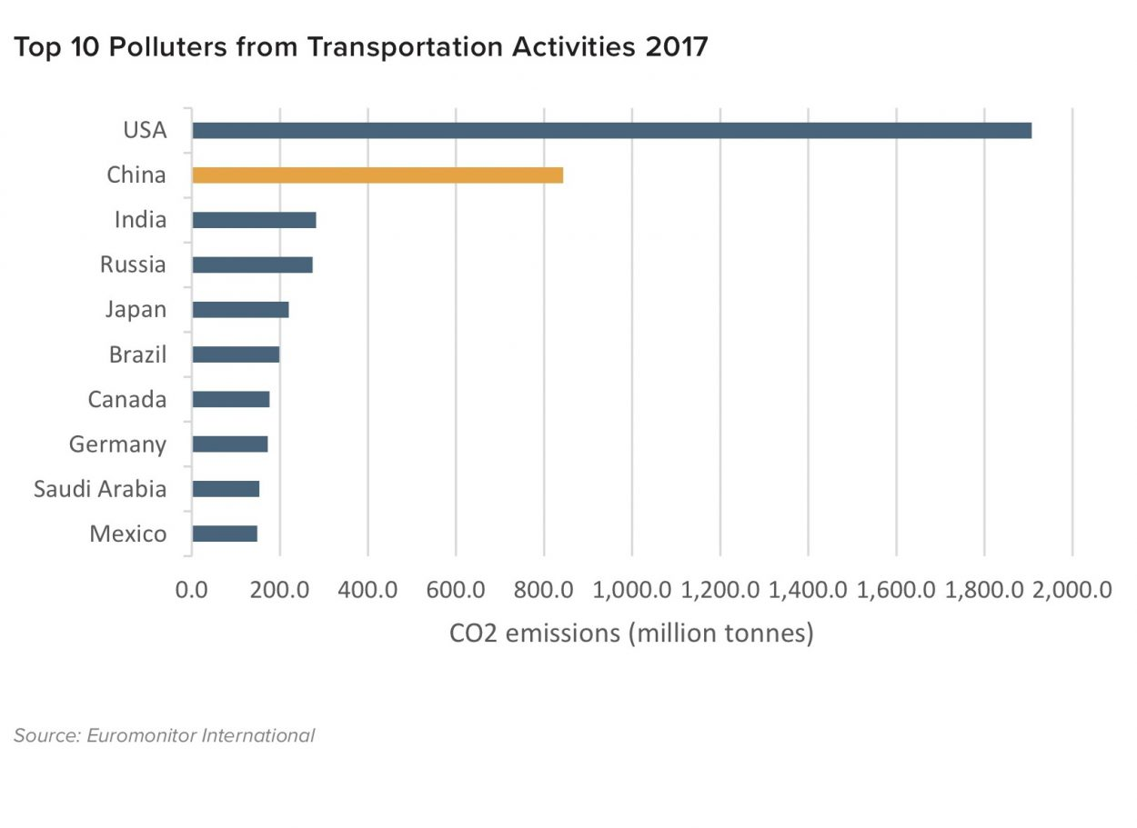 Top 10 pollutters