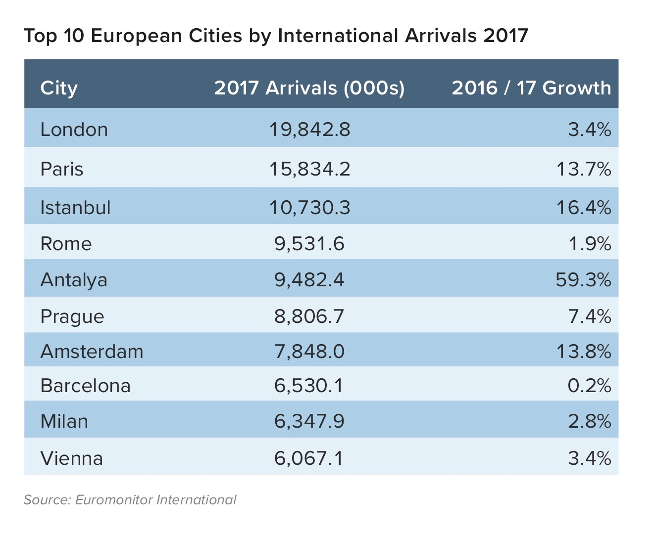 top 10 Europa cities arrival